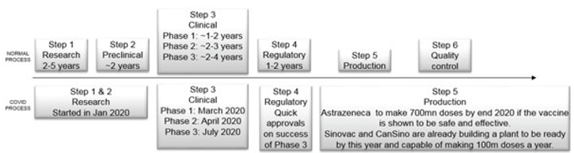 Figure 1: Typical versus Covid-19 vaccine progress